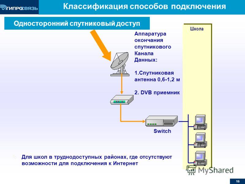 16 Классификация способов подключения Школа Switch Аппаратура окончания спутникового Канала Данных: 1.Спутниковая антенна 0,6-1,2 м 2. DVB приемник Для школ в труднодоступных районах, где отсутствуют возможности для подключения к Интернет Односторонн