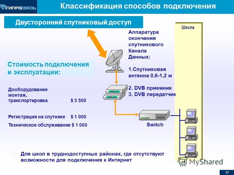 17 Классификация способов подключения Школа Switch Аппаратура окончания спутникового Канала Данных: 1.Спутниковая антенна 0,6-1,2 м 2. DVB приемник 3. DVB передатчик Для школ в труднодоступных районах, где отсутствуют возможности для подключения к Ин