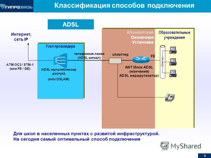 9 Абонентская Оконечная Установка Абонентская Оконечная Установка ADSL Образовательные учреждения Узел провайдера Интернет, сеть IP сплиттер ANT (блок ADSL окончания) ADSL маршрутизатор) ADSL мультиплексор доступа (mini DSLAM) FE телефонная линия (AD