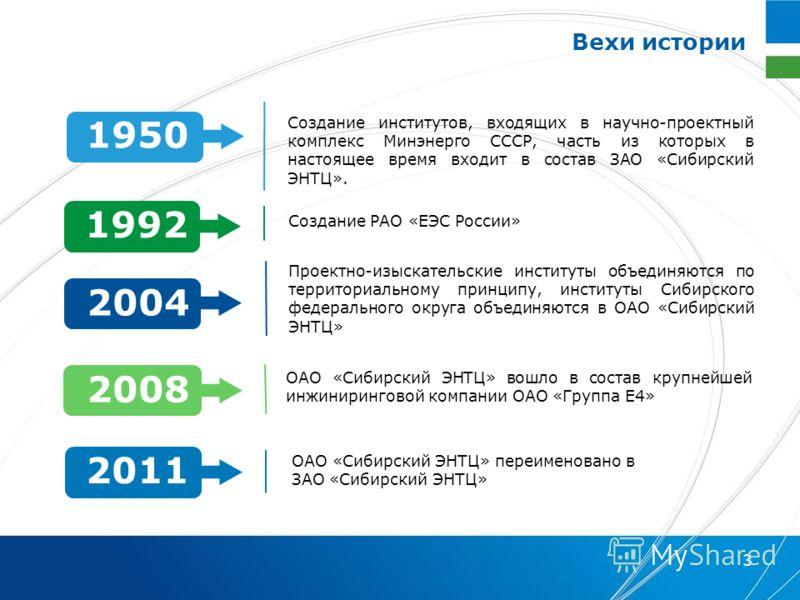 3 Создание институтов, входящих в научно-проектный комплекс Минэнерго СССР, часть из которых в настоящее время входит в состав ЗАО «Сибирский ЭНТЦ». Создание РАО «ЕЭС России» Проектно-изыскательские институты объединяются по территориальному принципу