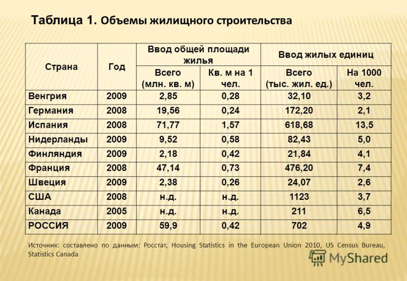 Таблица 1. Объемы жилищного строительства СтранаГод Ввод общей площади жилья Ввод жилых единиц Всего (млн. кв. м) Кв. м на 1 чел. Всего (тыс. жил. ед.) На 1000 чел. Венгрия20092,850,2832,103,2 Германия200819,560,24172,202,1 Испания200871,771,57618,68