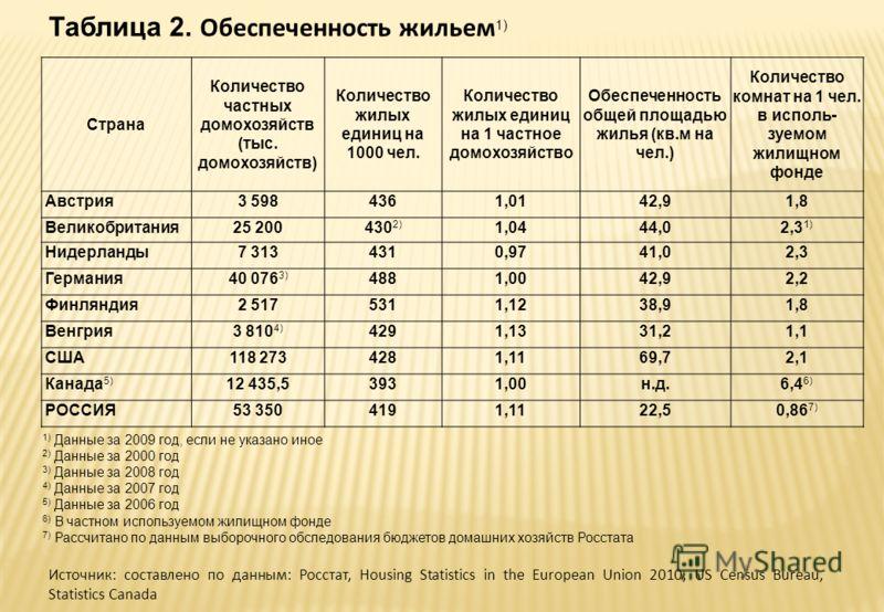 Таблица 2. Обеспеченность жильем 1) Страна Количество частных домохозяйств (тыс. домохозяйств) Количество жилых единиц на 1000 чел. Количество жилых единиц на 1 частное домохозяйство Обеспеченность общей площадью жилья (кв.м на чел.) Количество комна