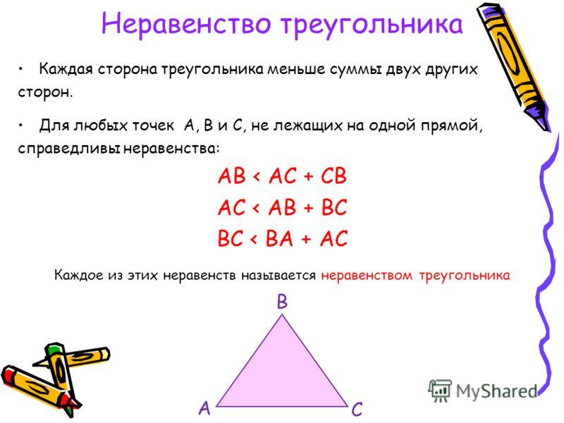 Неравенство треугольника Каждая сторона треугольника меньше суммы двух других сторон. Для любых точек А, В и С, не лежащих на одной прямой, справедливы неравенства: АВ < АС + СВ АС < АВ + ВС ВС < ВА + АС Каждое из этих неравенств называется неравенст