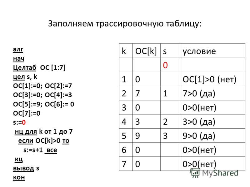 Заполняем трассировочную таблицу: алг нач Целтаб ОC [1:7] цел s, k OC[1]:=0; OC[2]:=7 OC[3]:=0; OC[4]:=3 OC[5]:=9; OC[6]:= 0 OC[7]:=0 s:=0 нц для k от 1 до 7 если ОС[k]>0 то s:=s+1 все кц вывод s кон kOC[k]sусловие 0 10ОС[1]>0 (нет) 2717>0 (да) 300>0