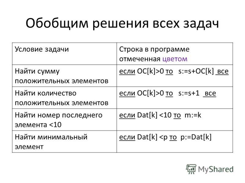 Обобщим решения всех задач Условие задачиСтрока в программе отмеченная цветом Найти сумму положительных элементов если ОС[k]>0 то s:=s+ОС[k] все Найти количество положительных элементов если ОС[k]>0 то s:=s+1 все Найти номер последнего элемента