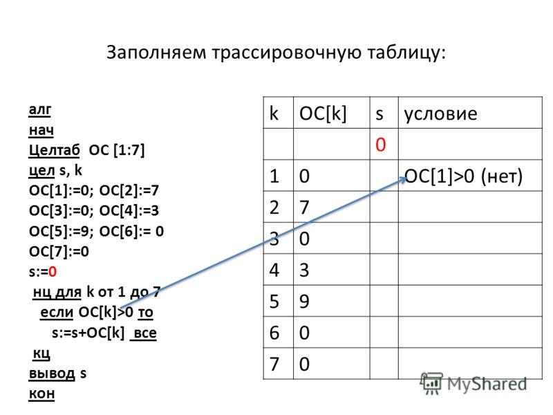 Заполняем трассировочную таблицу: алг нач Целтаб ОC [1:7] цел s, k OC[1]:=0; OC[2]:=7 OC[3]:=0; OC[4]:=3 OC[5]:=9; OC[6]:= 0 OC[7]:=0 s:=0 нц для k от 1 до 7 если ОС[k]>0 то s:=s+ОС[k] все кц вывод s кон kOC[k]sусловие 0 10ОС[1]>0 (нет) 27 30 43 59 6