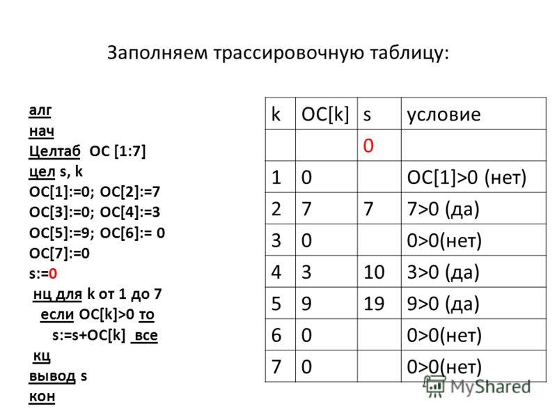 Заполняем трассировочную таблицу: алг нач Целтаб ОC [1:7] цел s, k OC[1]:=0; OC[2]:=7 OC[3]:=0; OC[4]:=3 OC[5]:=9; OC[6]:= 0 OC[7]:=0 s:=0 нц для k от 1 до 7 если ОС[k]>0 то s:=s+ОС[k] все кц вывод s кон kOC[k]sусловие 0 10ОС[1]>0 (нет) 2777>0 (да) 3
