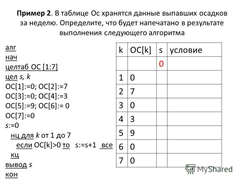 Пример 2. В таблице Ос хранятся данные выпавших осадков за неделю. Определите, что будет напечатано в результате выполнения следующего алгоритма алг нач целтаб ОC [1:7] цел s, k OC[1]:=0; OC[2]:=7 OC[3]:=0; OC[4]:=3 OC[5]:=9; OC[6]:= 0 OC[7]:=0 s:=0