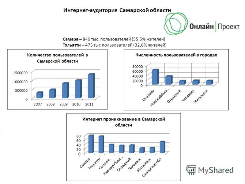 Интернет-аудитория Самарской области Самара – 840 тыс. пользователей (55,5% жителей) Тольятти – 475 тыс пользователей (32,6% жителей)