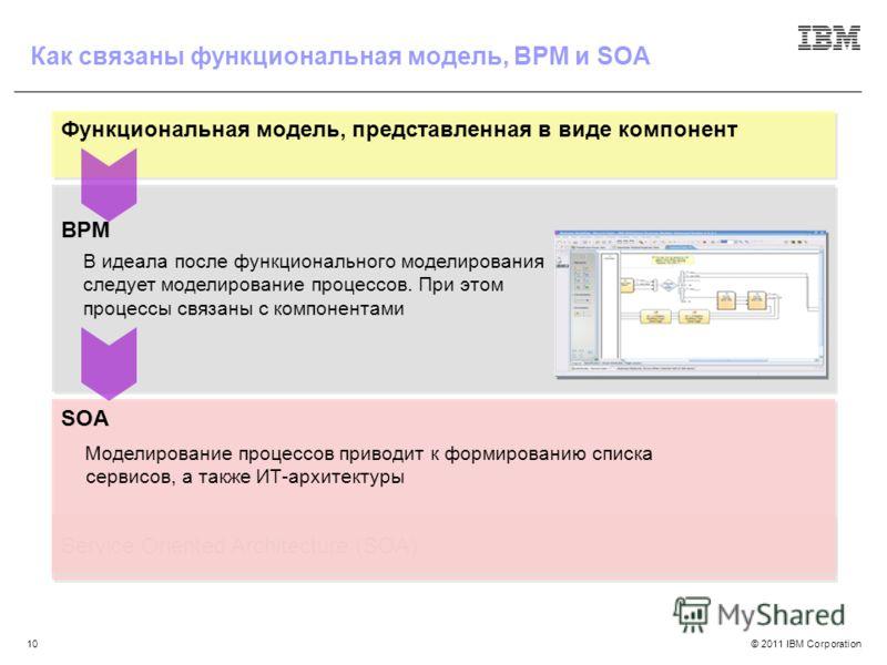 © 2011 IBM Corporation10 Функциональная модель, представленная в виде компонент BPM Service Oriented Architecture (SOA) В идеала после функционального моделирования следует моделирование процессов. При этом процессы связаны с компонентами SOA Моделир