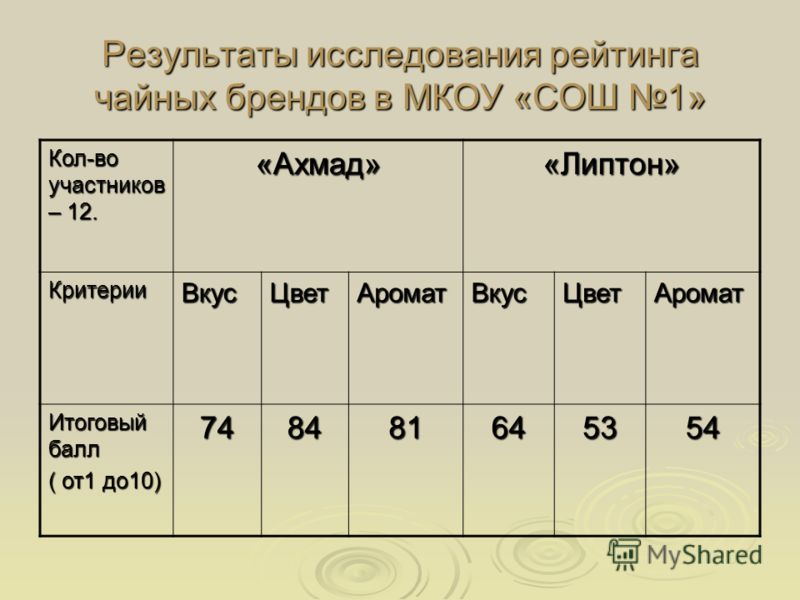 Результаты исследования рейтинга чайных брендов в МКОУ «СОШ 1» Кол-во участников – 12. «Ахмад»«Липтон» КритерииВкусЦветАроматВкусЦветАромат Итоговый балл ( от1 до10) 748481645354