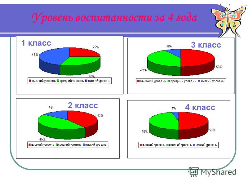Уровень воспитанности за 4 года 1 класс 2 класс 3 класс 4 класс