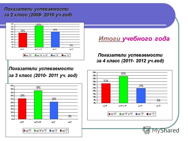 Итоги Итоги учебного года Показатели успеваемости за 3 класс (2010- 2011 уч. год) Показатели успеваемости за 2 класс (2009- 2010 уч.год) Показатели успеваемости за 4 класс (2011- 2012 уч.год)