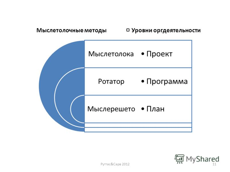Мыслетолока Ротатор Мыслерешето Проект Программа План Мыслетолочные методы ¤ Уровни оргдеятельности Руттас&Сарв 201211