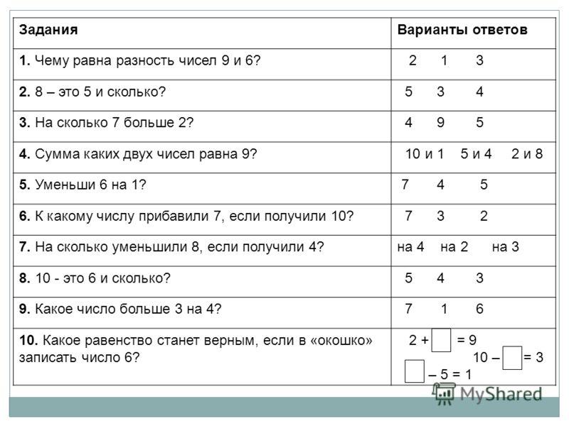 ЗаданияВарианты ответов 1. Чему равна разность чисел 9 и 6? 2 1 3 2. 8 – это 5 и сколько? 5 3 4 3. На сколько 7 больше 2? 4 9 5 4. Сумма каких двух чисел равна 9? 10 и 1 5 и 4 2 и 8 5. Уменьши 6 на 1? 7 4 5 6. К какому числу прибавили 7, если получил