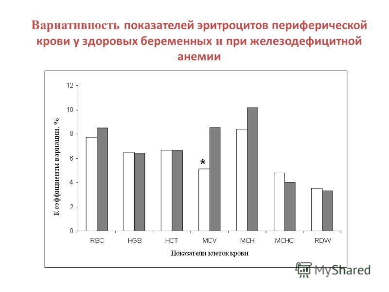 Вариативность показателей эритроцитов периферической крови у здоровых беременных и при железодефицитной анемии