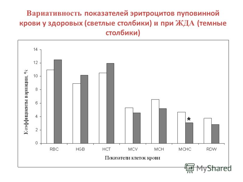 Вариативность показателей эритроцитов пуповинной крови у здоровых (светлые столбики) и при ЖДА (темные столбики)