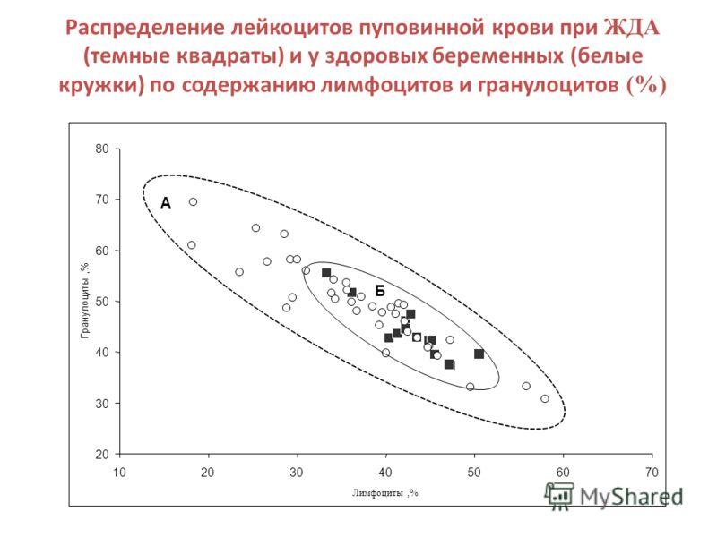 Распределение лейкоцитов пуповинной крови при ЖДА (темные квадраты) и у здоровых беременных (белые кружки) по содержанию лимфоцитов и гранулоцитов (%) 20 30 40 50 60 70 80 10203040506070 Лимфоциты,% Гранулоциты, % А Б