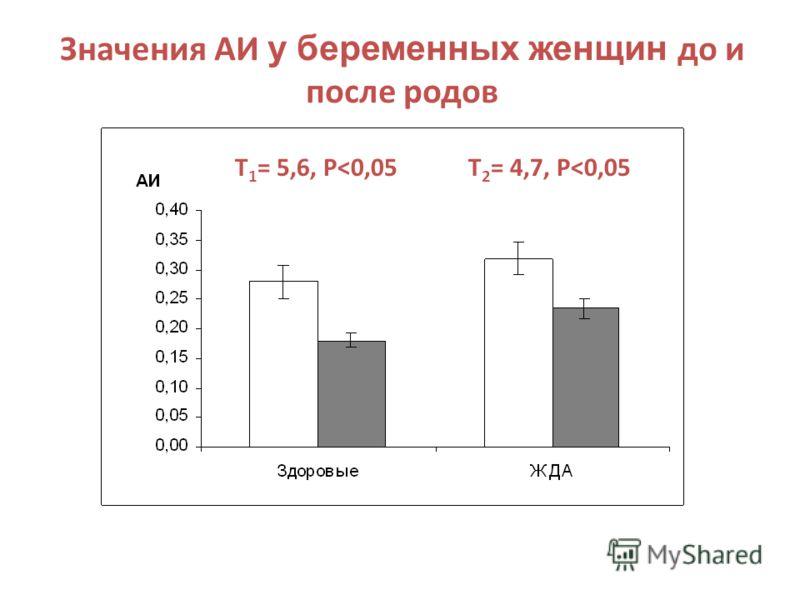 Значения АИ у беременных женщин до и после родов Т 2 = 4,7, Р