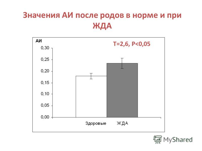 Значения АИ после родов в норме и при ЖДА Т=2,6, Р