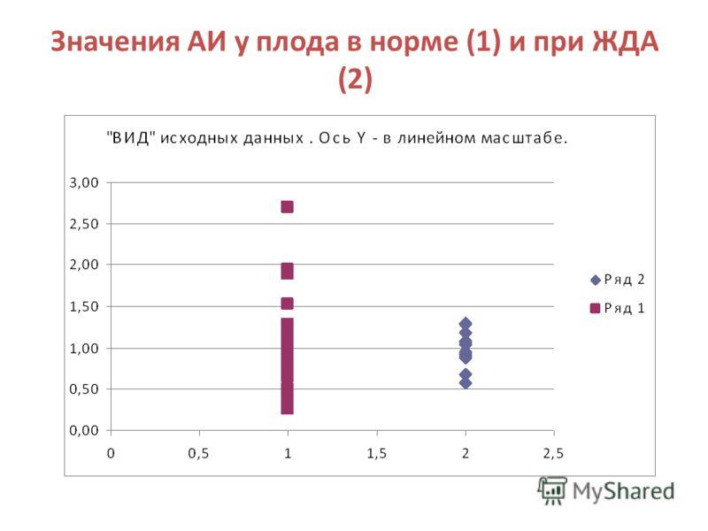 Значения АИ у плода в норме (1) и при ЖДА (2)
