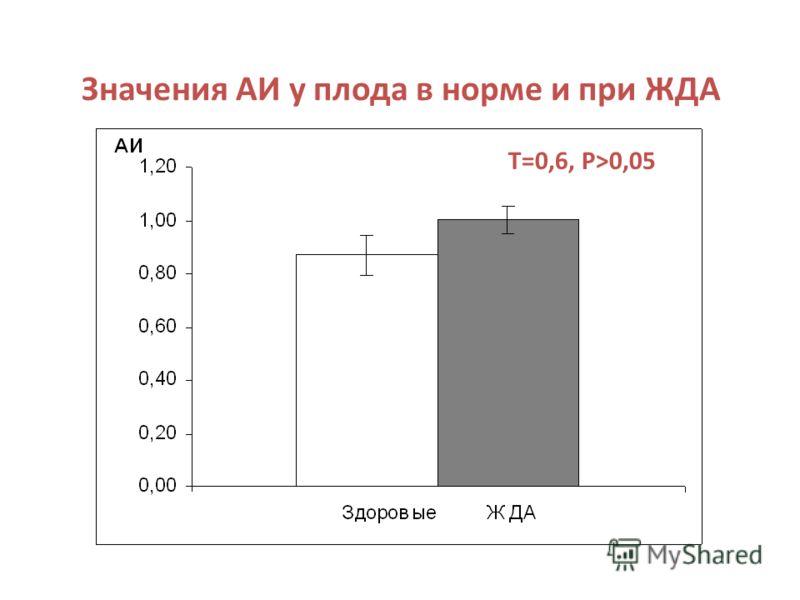 Значения АИ у плода в норме и при ЖДА Т=0,6, Р>0,05