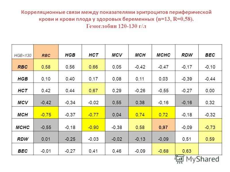 Корреляционные связи между показателями эритроцитов периферической крови и крови плода у здоровых беременных ( n=13, R=0,58). Гемоглобин 120-130 г/л HGB