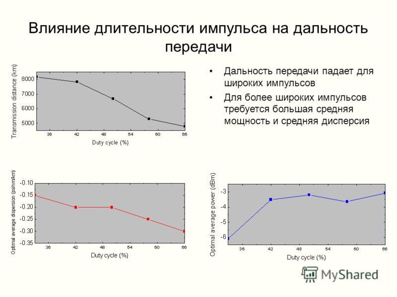 Влияние длительности импульса на дальность передачи Дальность передачи падает для широких импульсов Для более широких импульсов требуется большая средняя мощность и средняя дисперсия