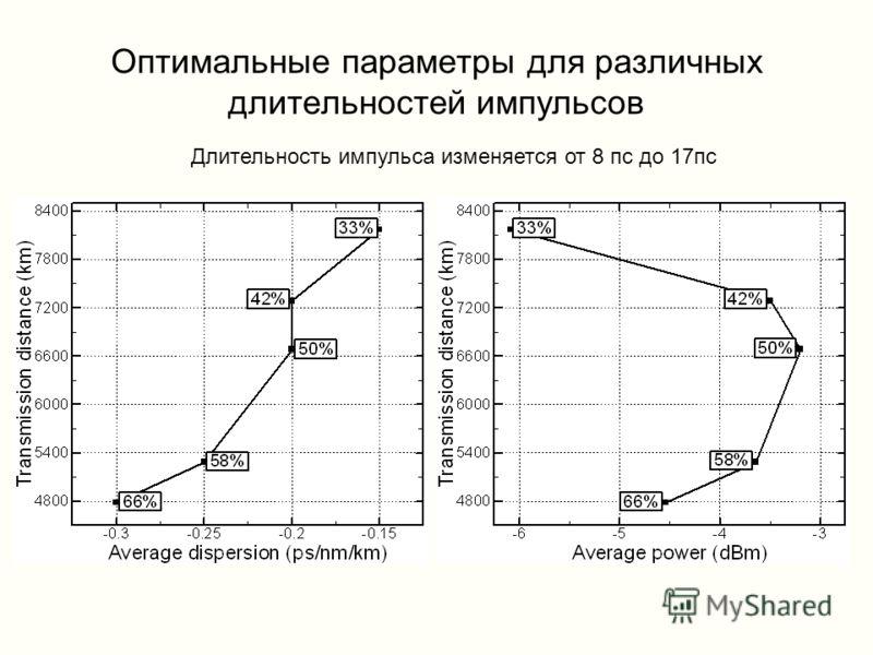 Оптимальные параметры для различных длительностей импульсов Длительность импульса изменяется от 8 пс до 17пс