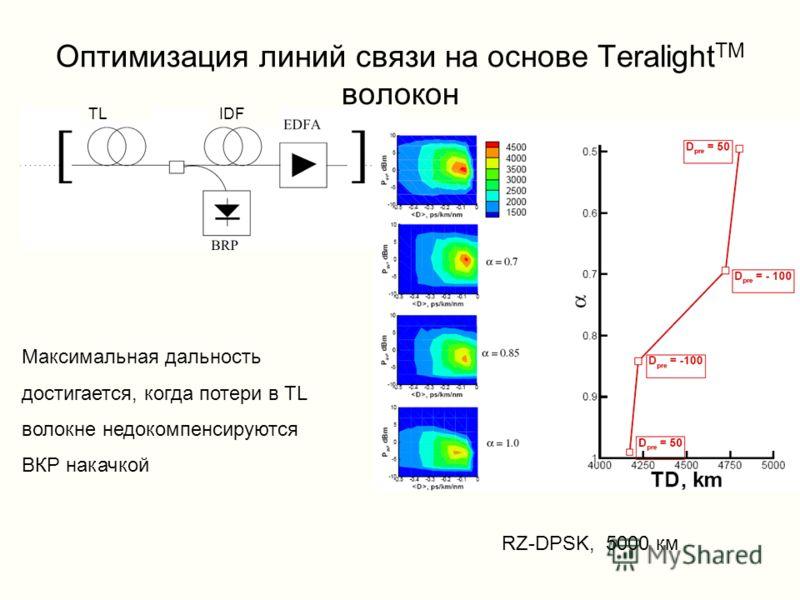 Оптимизация линий связи на основе Teralight TM волокон RZ-DPSK, 5000 км Максимальная дальность достигается, когда потери в TL волокне недокомпенсируются ВКР накачкой TL IDF
