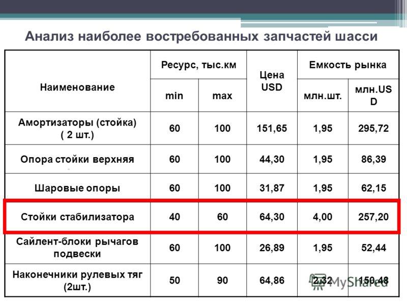 Анализ наиболее востребованных запчастей шасси Наименование Ресурс, тыс.км Цена USD Емкость рынка minmaxмлн.шт. млн.US D Амортизаторы (стойка) ( 2 шт.) 60100151,651,95295,72 Опора стойки верхняя6010044,301,9586,39 Шаровые опоры6010031,871,9562,15 Сто