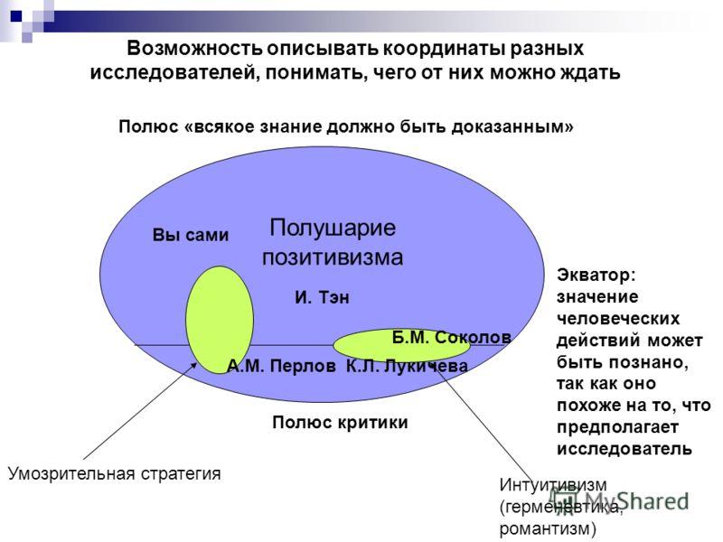 Полюс «всякое знание должно быть доказанным» Полюс критики Экватор: значение человеческих действий может быть познано, так как оно похоже на то, что предполагает исследователь Умозрительная стратегия Интуитивизм (герменевтика, романтизм) Полушарие по