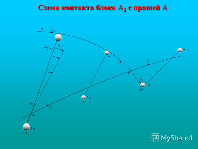 14 A2A2 A 12 A 11 A - V 2 - V 2 - V 1 V1V1 O1O1 O2O2 · (a) (b) (c) D p Схема контакта блока А 2 с пращей А
