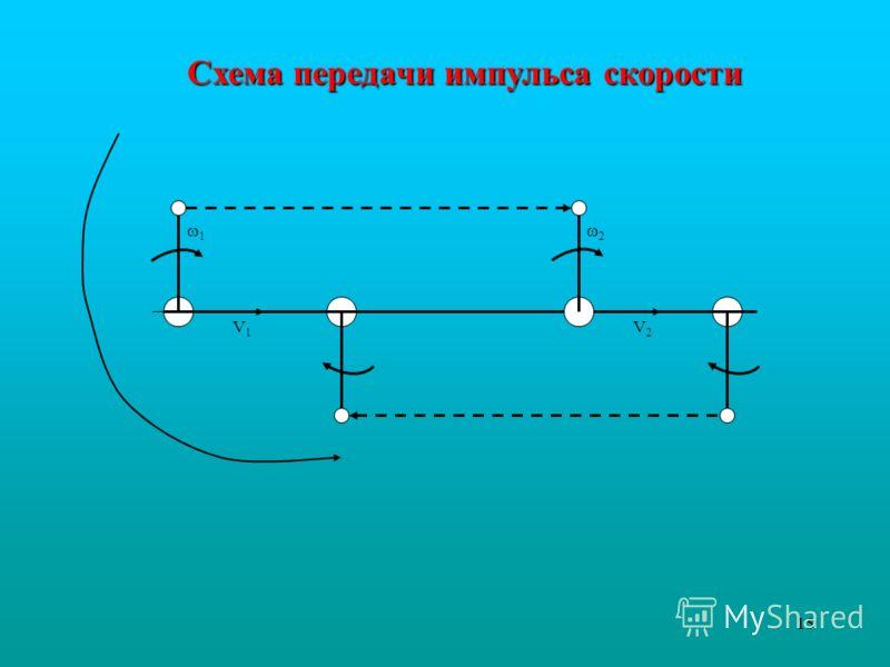 15 1 2 V1V1 V2V2 Схема передачи импульса скорости