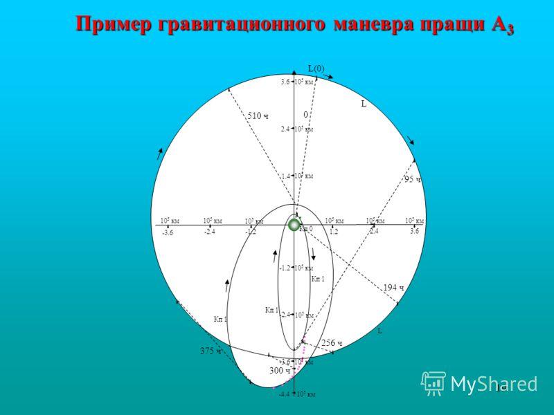 19 -- - '' ' 1.21.2 2.42.43.63.6 -1.2-2.4 -3.6 1.41.4 2.42.4 3.63.6 -1.2 -2.4 -3.6 · ' · · · -4.4 · · · · · · · · · · · · · · · ' ' L(0) 0 ' ' 95 ч 194 ч194 ч ' ' 256 ч ' 300 ч ' ' 375 ч ' 510 ч L Кп 1 L 10 5 км '' ' ' ' ' ' ' ' ' Кп 1 Кп 0 ' ' Приме
