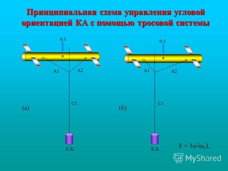 5 Принципиальная схема управления угловой ориентацией КА с помощью тросовой системы ориентацией КА с помощью тросовой системы К.Б. С1 А1 А2 К.Б. С1 А1 А2 ц.т. (а)(б) F = 3 2 m 1 L