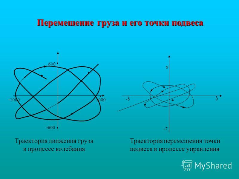 7 -600 600 1000-1000 Траектория движения груза в процессе колебания -89 -7 6 Перемещение груза и его точки подвеса Траектория перемещения точки подвеса в процессе управления