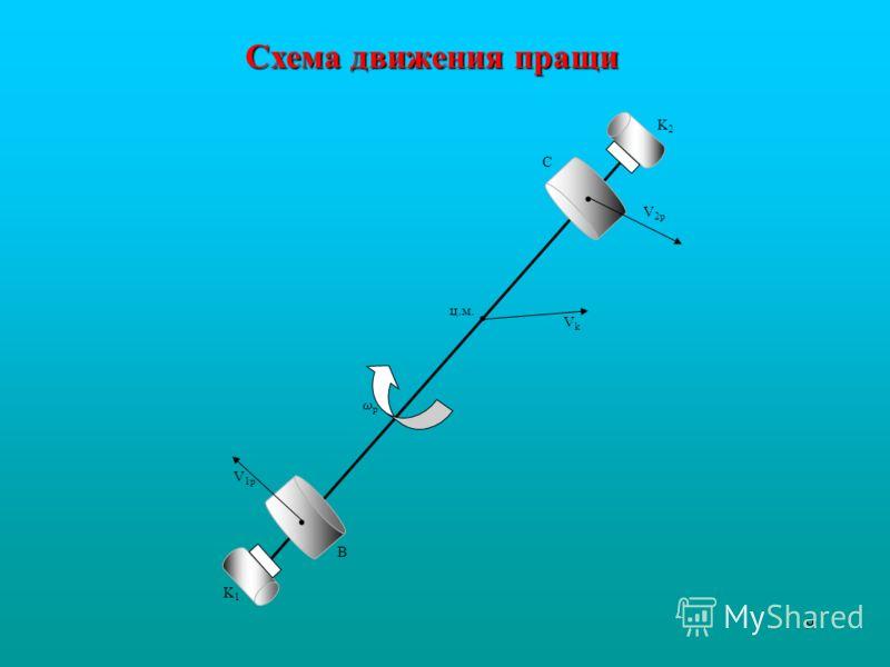 9 · V 2p · K2K2 C ц.м. VkVk p · V 1p B K1K1 Схема движения пращи