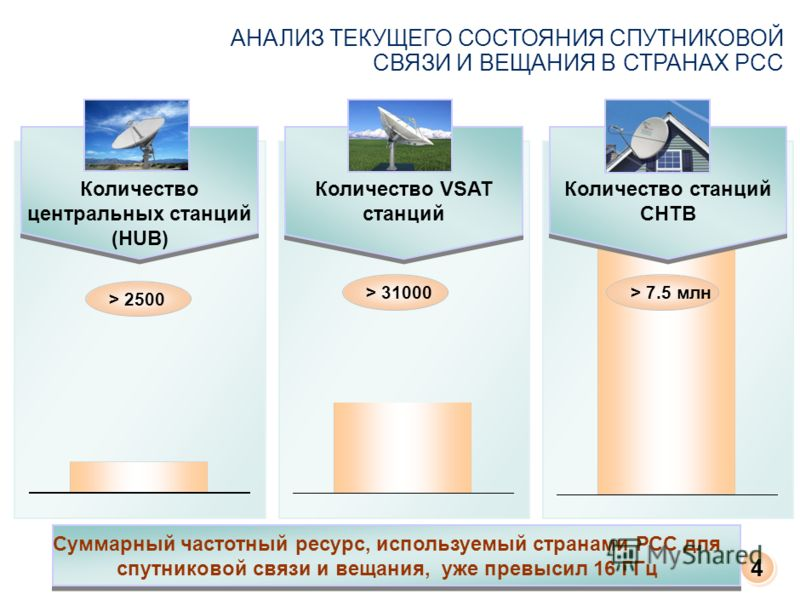 Количество центральных станций (HUB) Количество станций СНТВ > 31000 Количество VSAT станций АНАЛИЗ ТЕКУЩЕГО СОСТОЯНИЯ СПУТНИКОВОЙ СВЯЗИ И ВЕЩАНИЯ В СТРАНАХ РСС > 2500 > 7.5 млн 4 4 Суммарный частотный ресурс, используемый странами РСС для спутниково