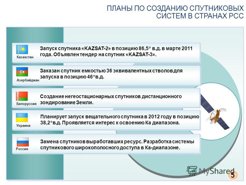ПЛАНЫ ПО СОЗДАНИЮ СПУТНИКОВЫХ СИСТЕМ В СТРАНАХ РСС Запуск спутника «KAZSAT-2» в позицию 86,5 в.д. в марте 2011 года. Объявлен тендер на спутник «KAZSAT-3». Казахстан Заказан спутник емкостью 36 эквивалентных стволов для запуска в позицию 46 в.д. Азер