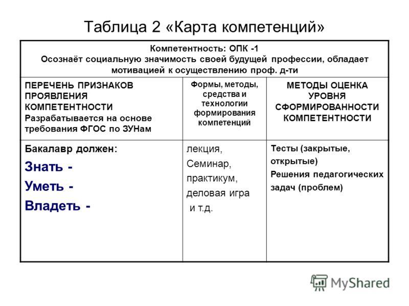 Таблица 2 «Карта компетенций» Компетентность: ОПК -1 Осознаёт социальную значимость своей будущей профессии, обладает мотивацией к осуществлению проф. д-ти ПЕРЕЧЕНЬ ПРИЗНАКОВ ПРОЯВЛЕНИЯ КОМПЕТЕНТНОСТИ Разрабатывается на основе требования ФГОС по ЗУНа