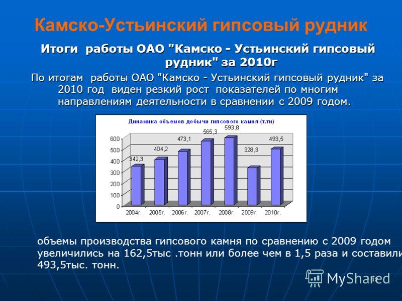 12 Камско-Устьинский гипсовый рудник Итоги работы ОАО