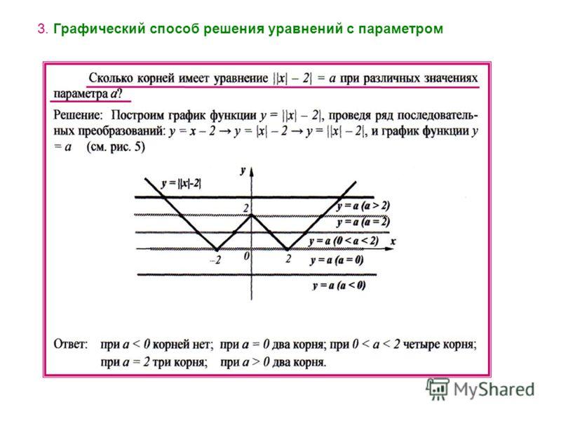 3. Графический способ решения уравнений с параметром