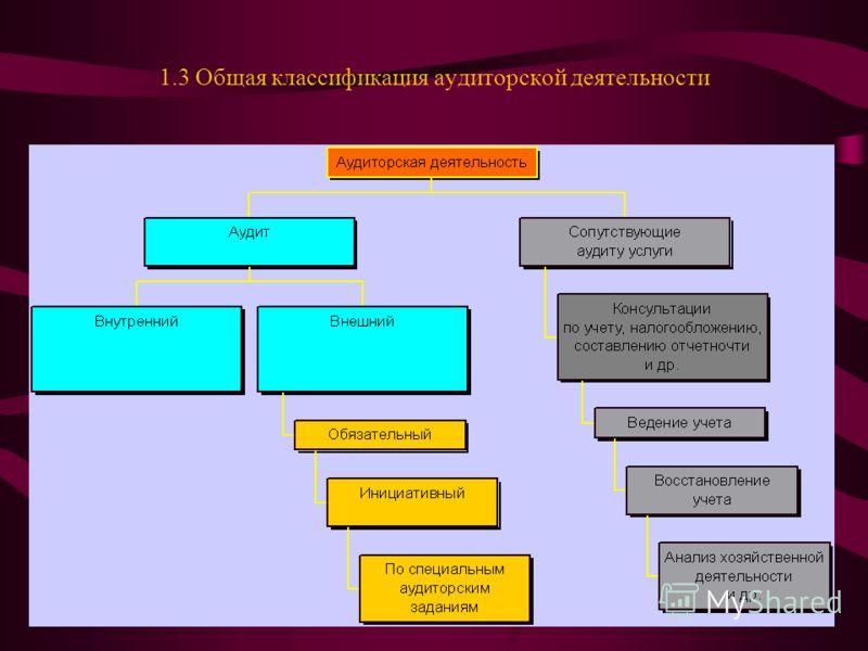 1.3 Общая классификация аудиторской деятельности