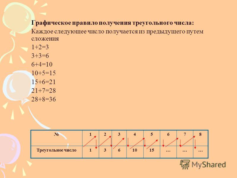 Графическое правило получения треугольного числа: Каждое следующее число получается из предыдущего путем сложения 1+2=3 3+3=6 6+4=10 10+5=15 15+6=21 21+7=28 28+8=36 12345678 Треугольное число1361015………