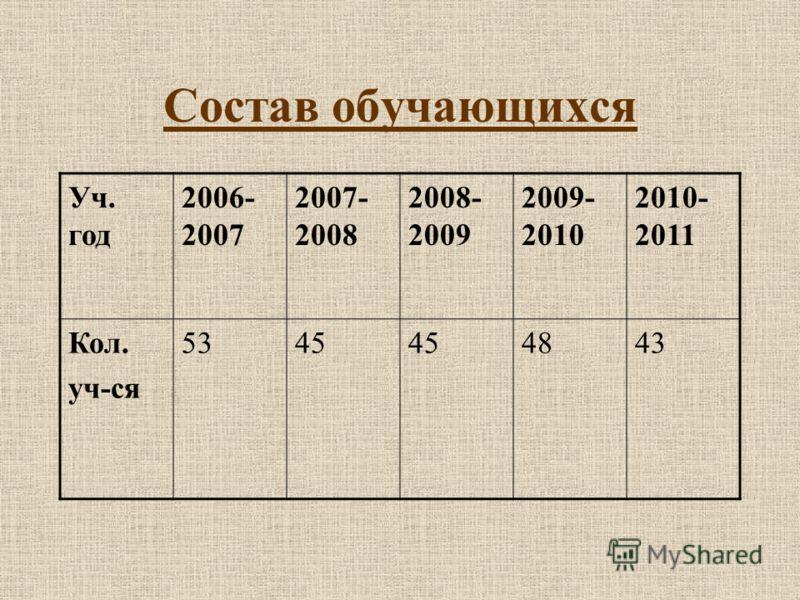Состав обучающихся Уч. год 2006- 2007 2007- 2008 2008- 2009 2009- 2010 2010- 2011 Кол. уч-ся 5345 4843
