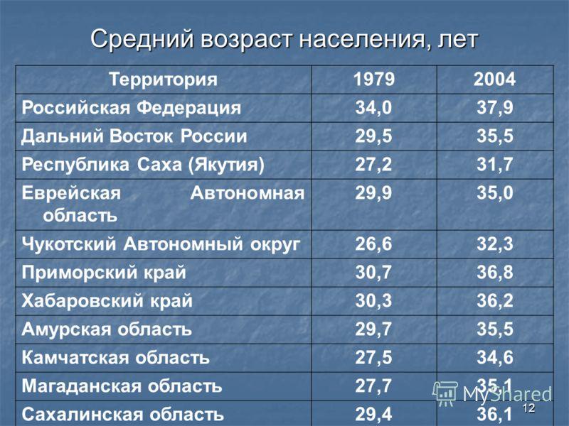 12 Средний возраст населения, лет Территория19792004 Российская Федерация34,037,9 Дальний Восток России29,535,5 Республика Саха (Якутия)27,231,7 Еврейская Автономная область 29,935,0 Чукотский Автономный округ26,632,3 Приморский край30,736,8 Хабаровс