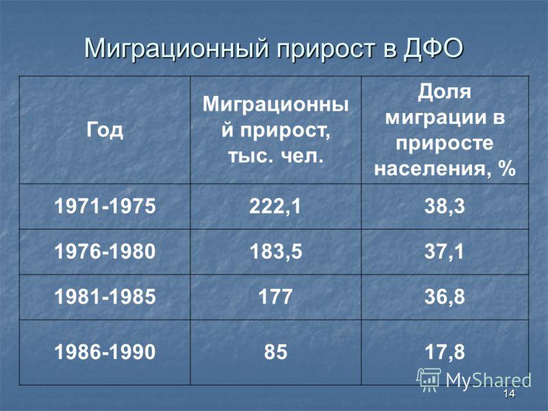 14 Миграционный прирост в ДФО Год Миграционны й прирост, тыс. чел. Доля миграции в приросте населения, % 1971-1975222,138,3 1976-1980183,537,1 1981-198517736,8 1986-19908517,8