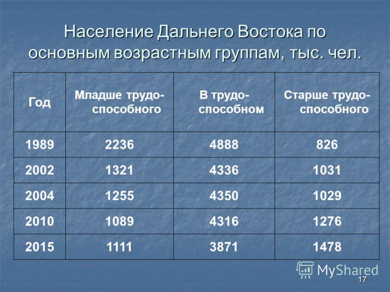 17 Население Дальнего Востока по основным возрастным группам, тыс. чел. Год Младше трудо- способного В трудо- способном Старше трудо- способного 198922364888826 2002132143361031 2004125543501029 2010108943161276 2015111138711478