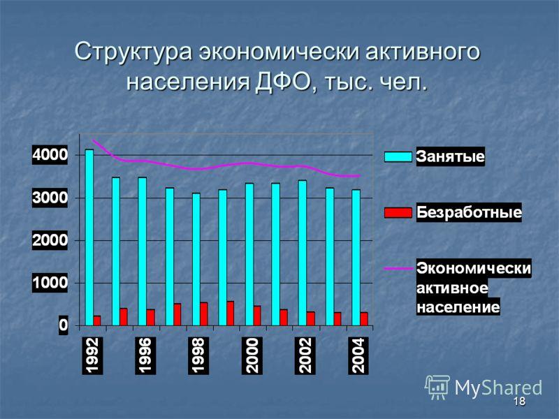 18 Структура экономически активного населения ДФО, тыс. чел.